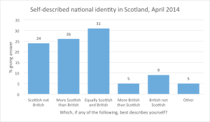 self-described national identity in Scotland, april 2014
