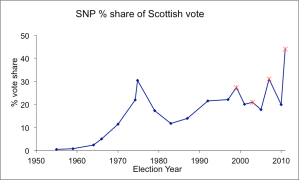 SNP % Share of scottish vote